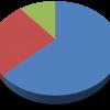 Budget Highlights 2074-75 (2017-18) Tax Rates